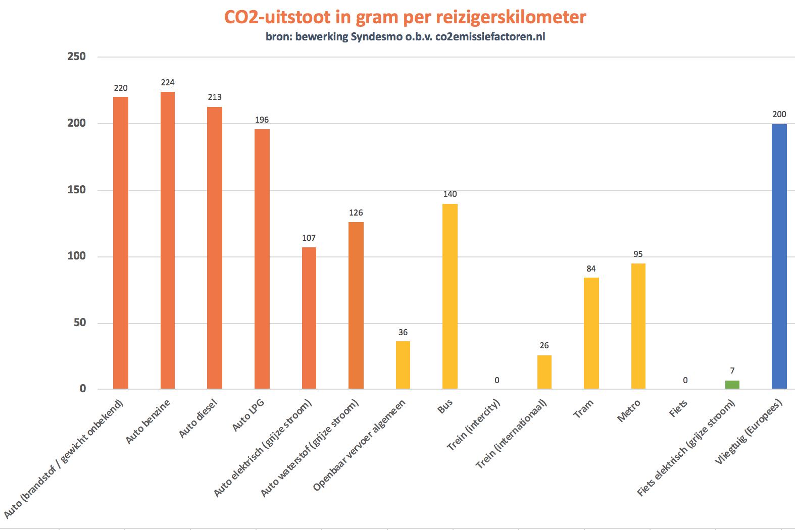 CO2-uitstoot per vervoerswijze